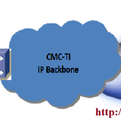 internet leased cmc